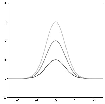 Gaussian1D — Astropy v3 2 1
