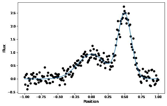 Compound Models — Astropy v3 2 1