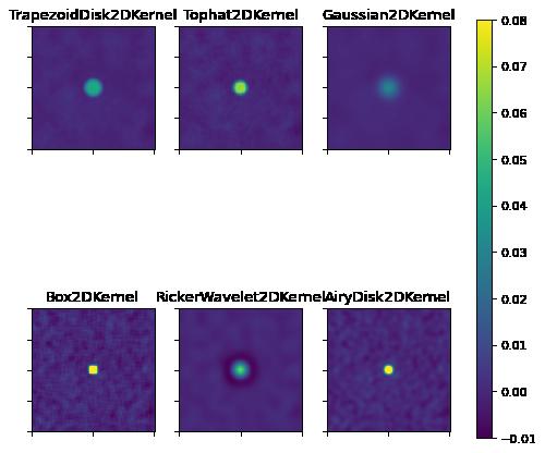 Convolution Kernels — Astropy v3 2 1